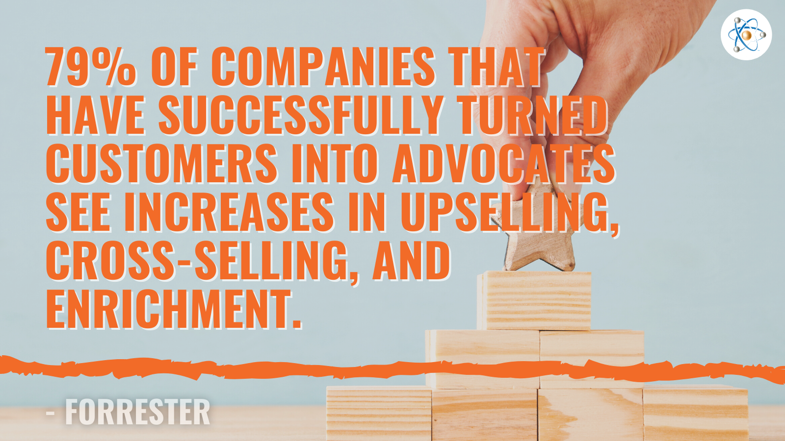 79% companies successfully turned customers into advocates increases upsell cross-sell enrichment atomic revenue