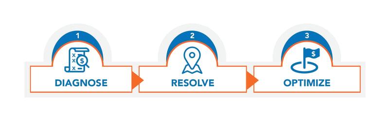 The Atomic Revenue Proven Process