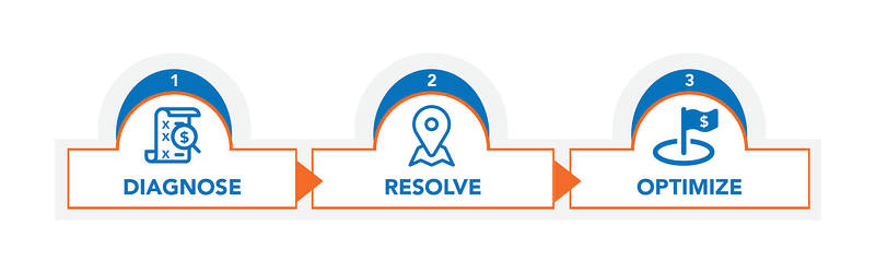 Atomic Revenue Proven Process Diagnose Resolve Optimize