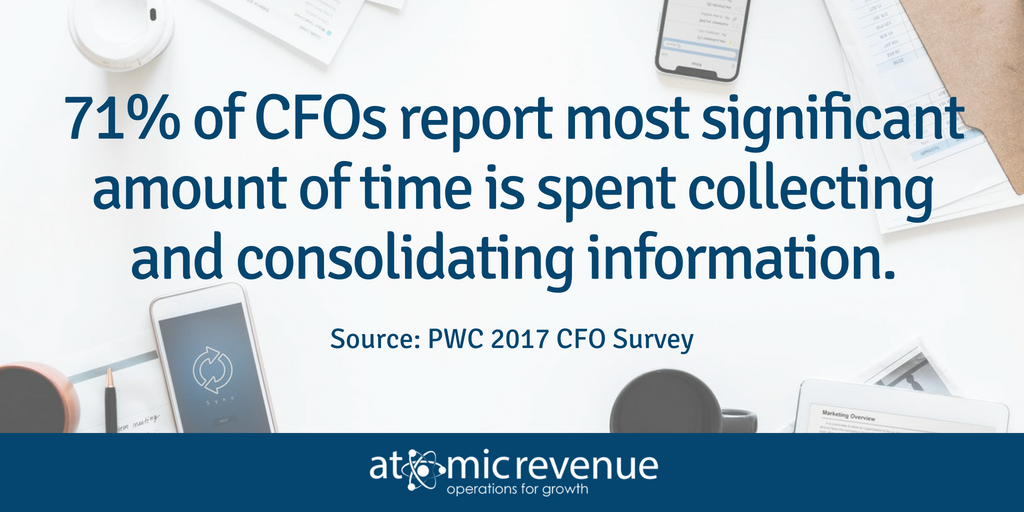 CFO Budgeting time spent PWC 2017 Survey
