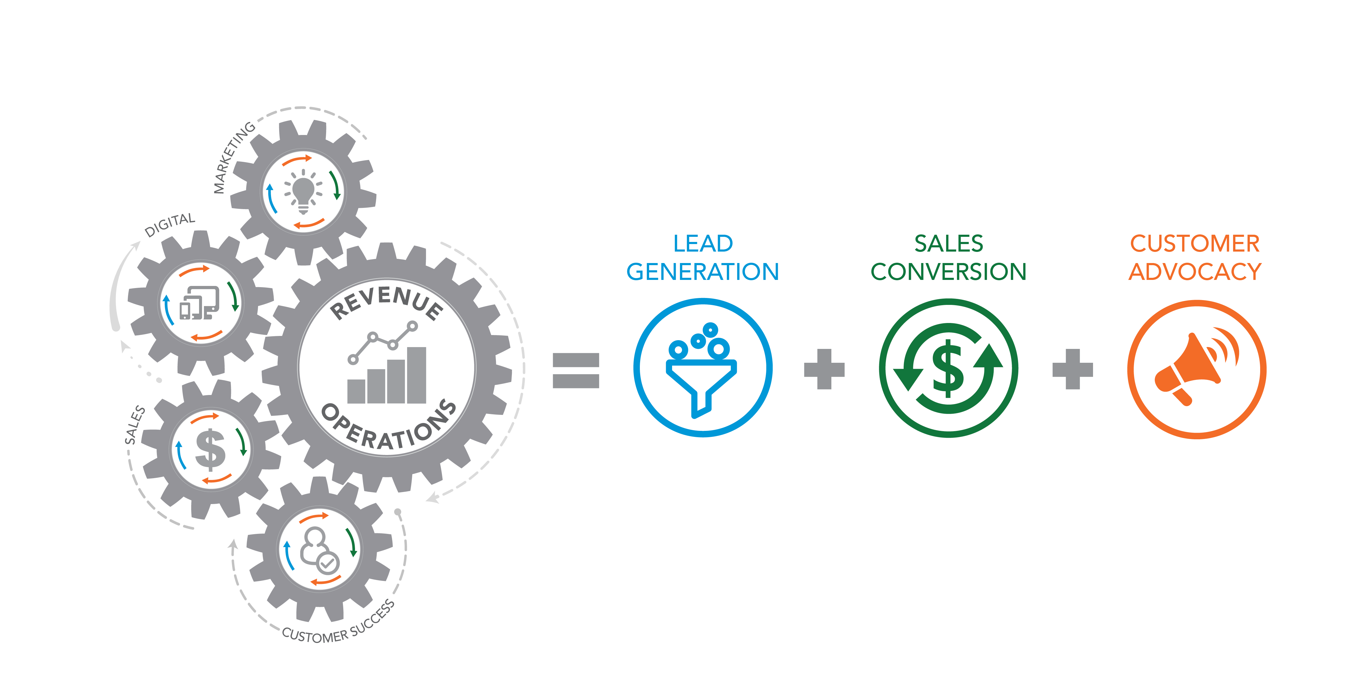 Revenue Operations and its 5 Functions_Web Version