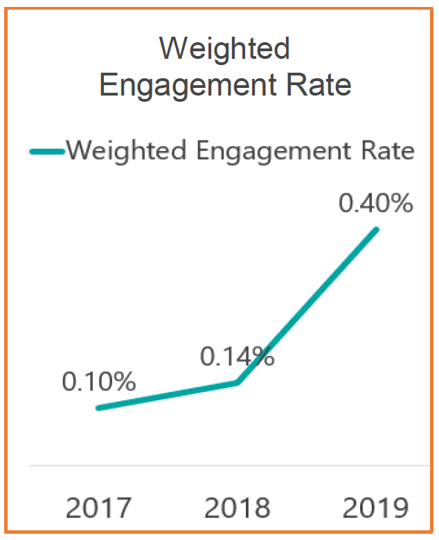 weighted engagement rate for atomic revenue client