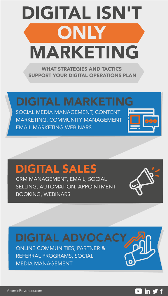 digital-isnt-only-marketing-ar-blog