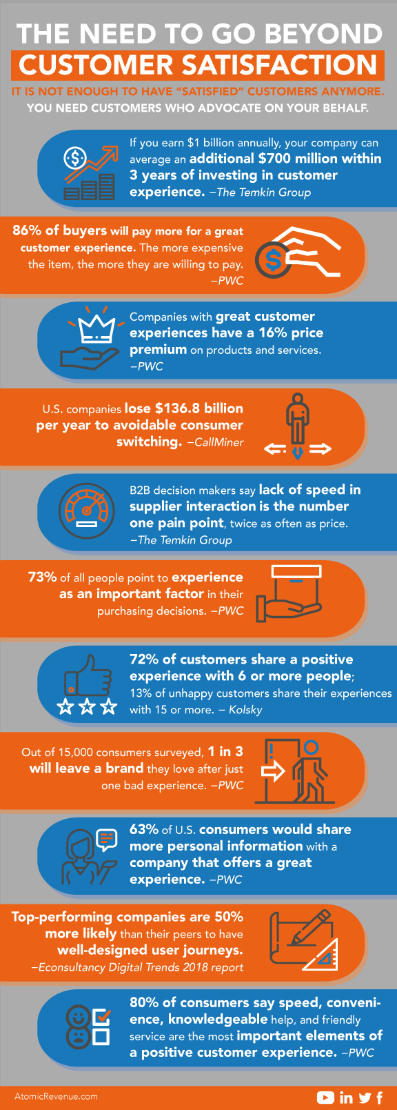 infographic-customer satisfaction